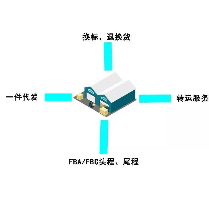 深圳FBA
